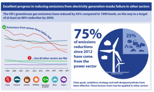 Graph of GHG emissions reduc