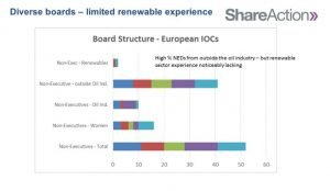table showing lack of experience of oil executive in renewables